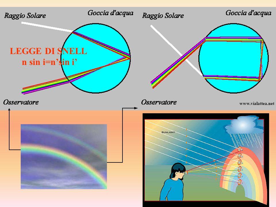 Il ciclo di misura viene ripetuto