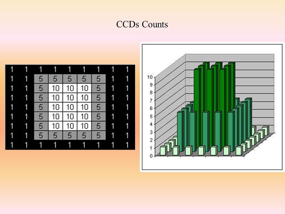 Il contenuto di tutti i secchi è stato misurato Il CCD è pronto per una nuova esposizione