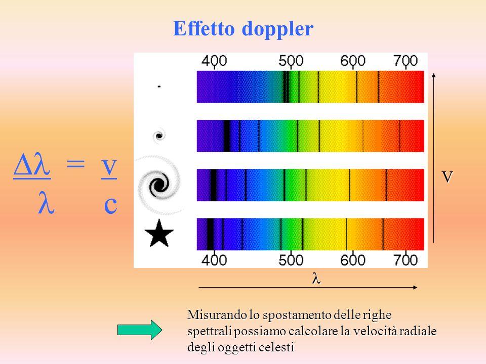 La luce emessa da un oggetto in avvicinamento è spostata verso il blu BLUESHIFT La luce emessa da un oggetto in allontanamento è spostata verso il ros