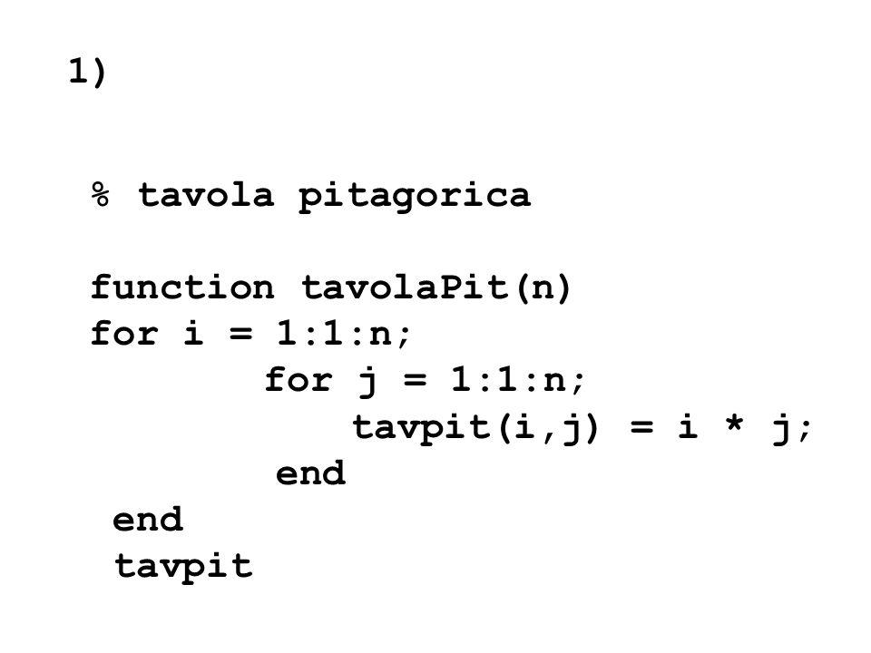 1) % tavola pitagorica function tavolaPit(n) for i = 1:1:n; for j = 1:1:n; tavpit(i,j) = i * j; end tavpit