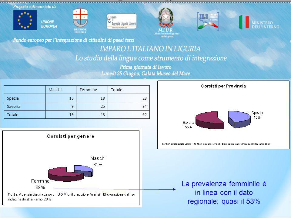 MaschiFemmineTotale Spezia101828 Savona92534 Totale194362 La prevalenza femminile è in linea con il dato regionale: quasi il 53%