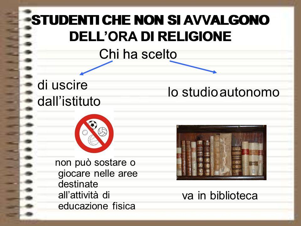 STUDENTI CHE NON SI AVVALGONO DELLORA DI RELIGIONE non può sostare o giocare nelle aree destinate allattività di educazione fisica Chi ha scelto di us
