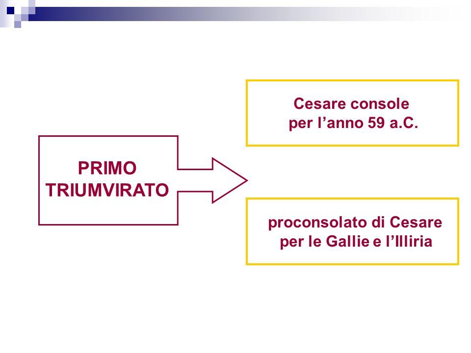 PRIMO TRIUMVIRATO Cesare console per lanno 59 a.C. proconsolato di Cesare per le Gallie e lIlliria