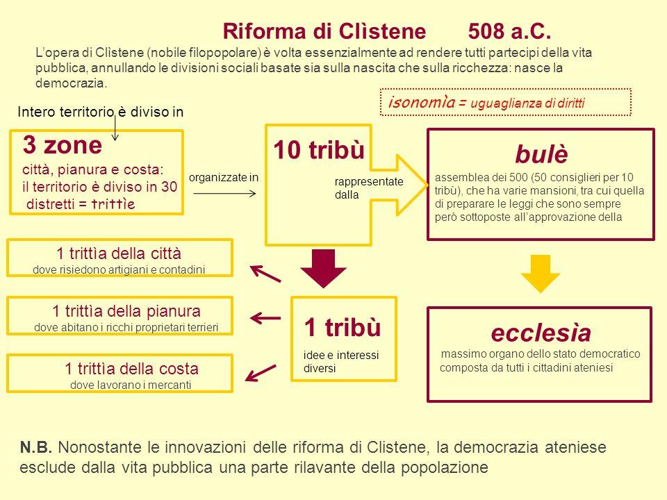 Riforma di Clìstene Lopera di Clìstene (nobile filopopolare) è volta essenzialmente ad rendere tutti partecipi della vita pubblica, annullando le divisioni sociali basate sia sulla nascita che sulla ricchezza: nasce la democrazia.