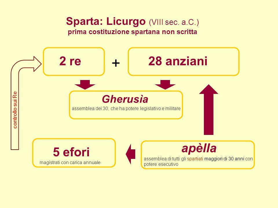 2 re28 anziani Gherusìa 5 efori apèlla Sparta: Licurgo (VIII sec.