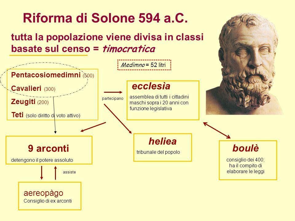 Riforma di Solone 594 a.C.