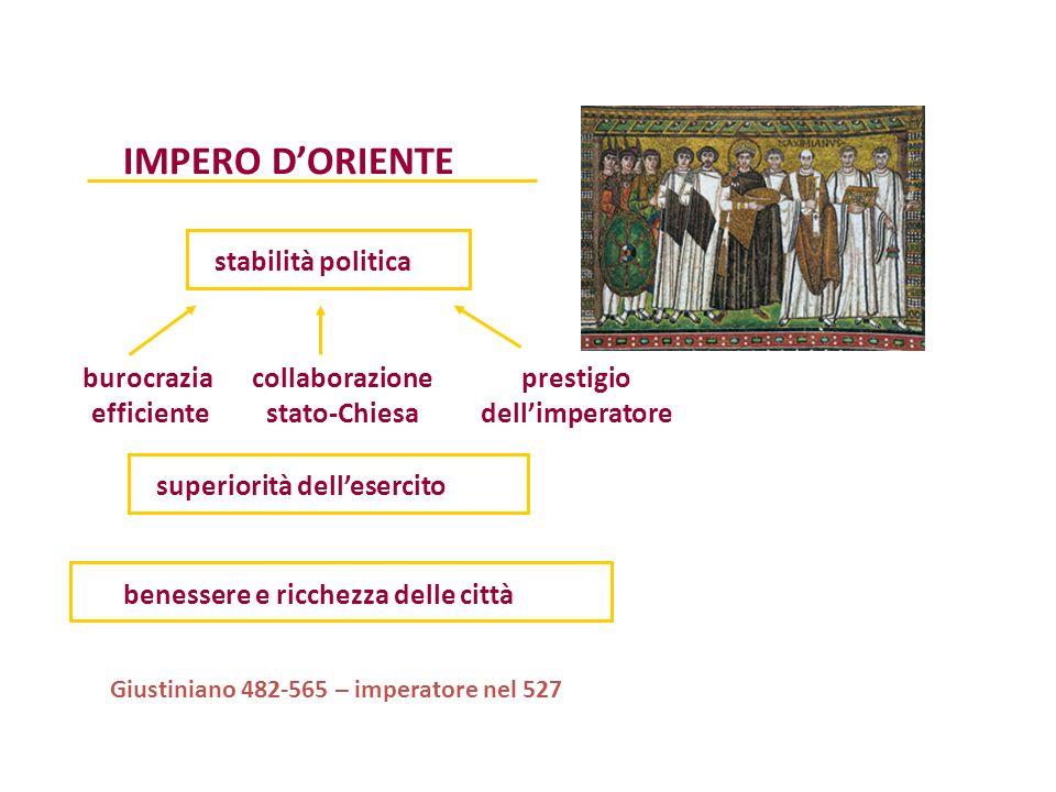 IMPERO DORIENTE stabilità politica burocrazia efficiente collaborazione stato-Chiesa prestigio dellimperatore superiorità dellesercito benessere e ric