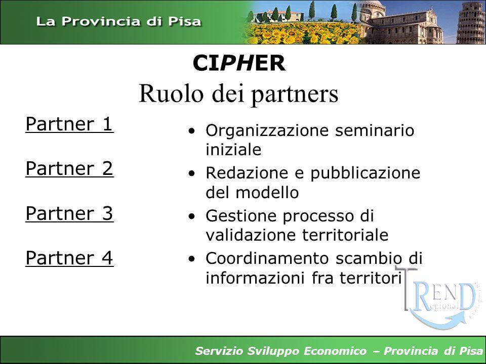 CIPHER Ruolo dei partners Partner 1 Partner 2 Partner 3 Partner 4 Organizzazione seminario iniziale Redazione e pubblicazione del modello Gestione pro