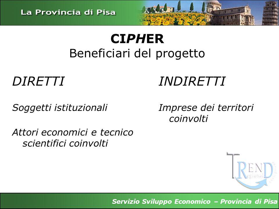 CIPHER Beneficiari del progetto DIRETTI Soggetti istituzionali Attori economici e tecnico scientifici coinvolti INDIRETTI Imprese dei territori coinvo