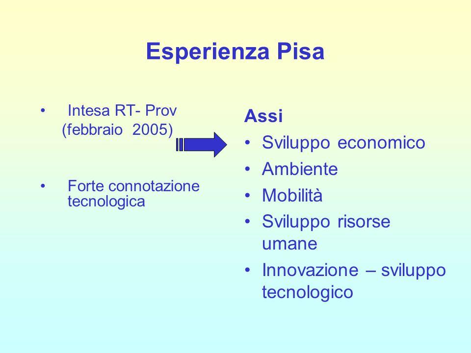Esperienza Pisa Intesa RT- Prov (febbraio 2005) Forte connotazione tecnologica Assi Sviluppo economico Ambiente Mobilità Sviluppo risorse umane Innovazione – sviluppo tecnologico