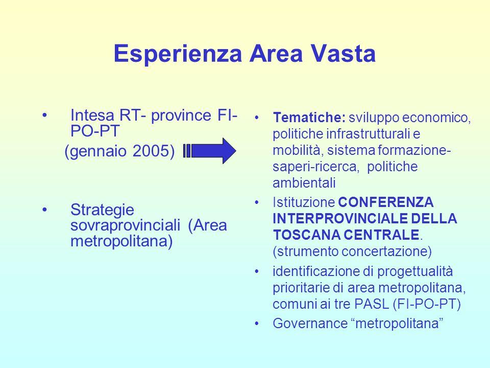 Esperienza Area Vasta Intesa RT- province FI- PO-PT (gennaio 2005) Strategie sovraprovinciali (Area metropolitana) Tematiche: sviluppo economico, politiche infrastrutturali e mobilità, sistema formazione- saperi-ricerca, politiche ambientali Istituzione CONFERENZA INTERPROVINCIALE DELLA TOSCANA CENTRALE.