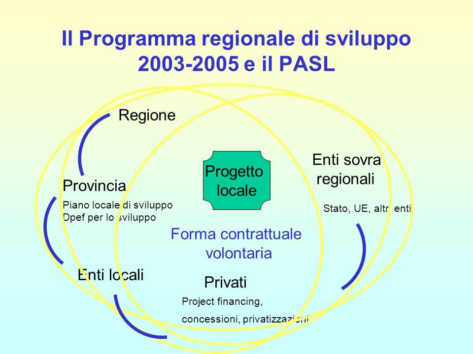 Il Programma regionale di sviluppo 2003-2005 e il PASL Progetto locale Forma contrattuale volontaria Provincia Regione Enti locali Enti sovra regionali Privati Piano locale di sviluppo Dpef per lo sviluppo Stato, UE, altri enti Project financing, concessioni, privatizzazioni