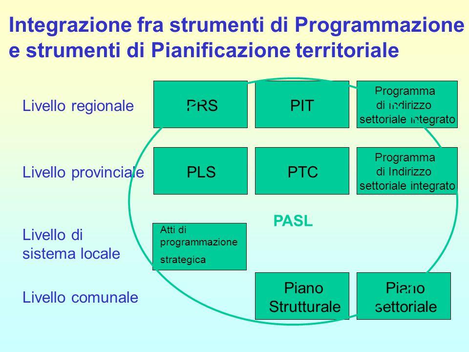 Integrazione fra strumenti di Programmazione e strumenti di Pianificazione territoriale PRSPIT Programma di Indirizzo settoriale integrato Livello reg