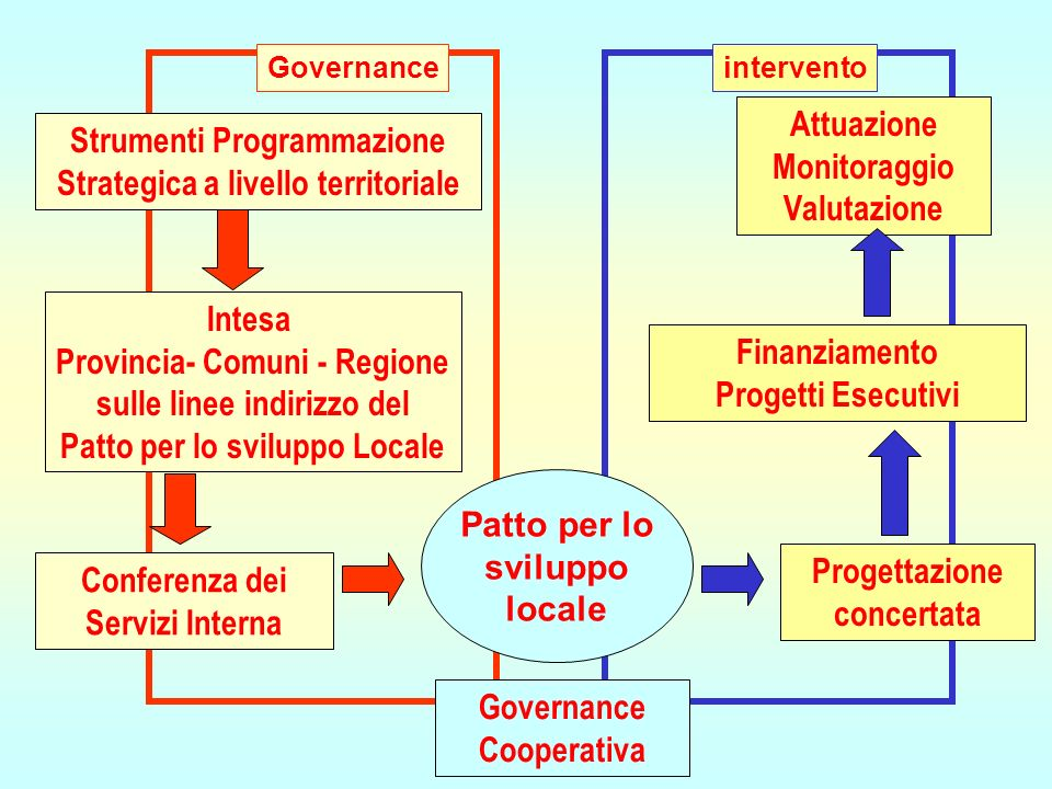a.cavalieri@regione.toscana.it Regione Toscana - Area Programmazione e controllo I NUOVI PROGRAMMI EUROPEI IN TOSCANA La difficile composizione fra fondi, assi di intervento, territori.