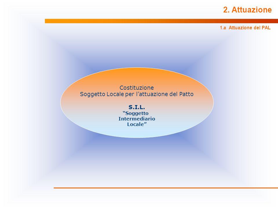 2. Attuazione 1.a Attuazione del PAL Costituzione Soggetto Locale per lattuazione del Patto S.I.L. Soggetto Intermediario Locale