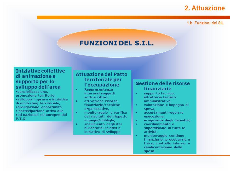 2. Attuazione 1.b Funzioni del SIL FUNZIONI DEL S.I.L. Iniziative collettive di animazione e supporto per lo sviluppo dellarea sensibilizzazione, prom