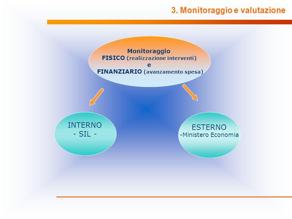 3. Monitoraggio e valutazione Monitoraggio FISICO (realizzazione interventi) e FINANZIARIO (avanzamento spesa) INTERNO - SIL - ESTERNO -Ministero Econ