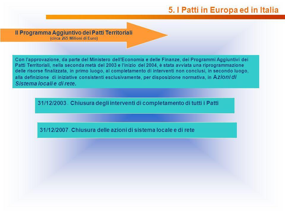 5. I Patti in Europa ed in Italia Il Programma Aggiuntivo dei Patti Territoriali (circa 265 Milioni di Euro) Con lapprovazione, da parte del Ministero