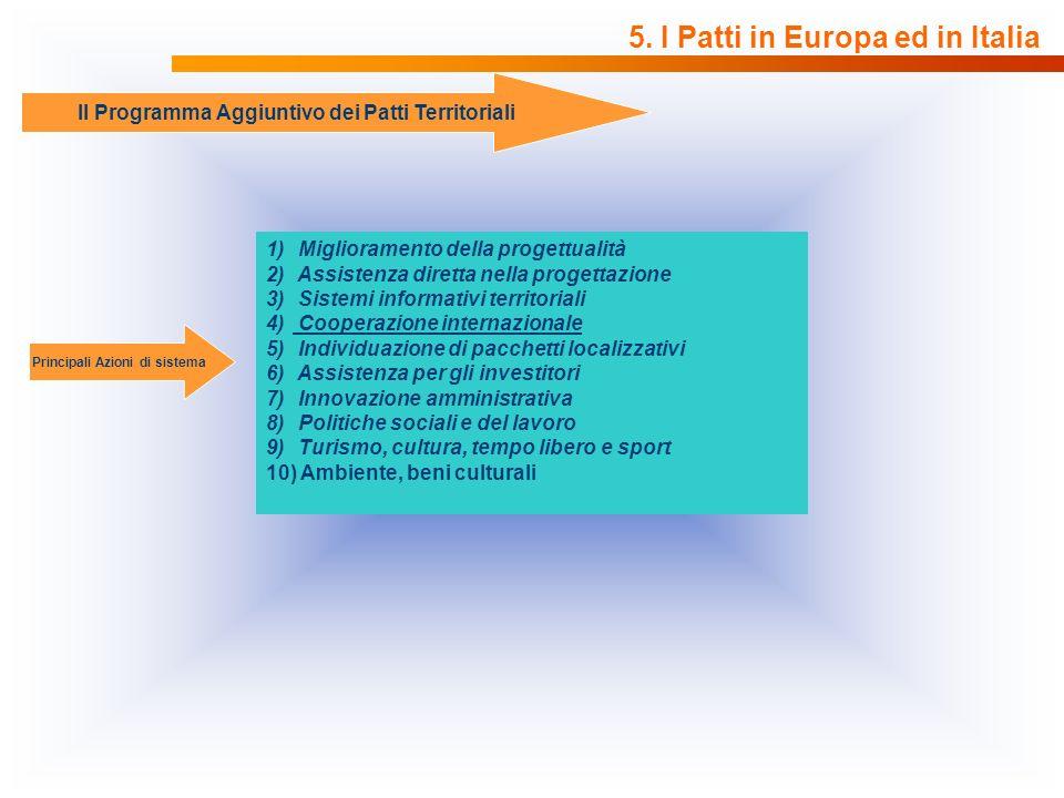 5. I Patti in Europa ed in Italia Principali Azioni di sistema 1) Miglioramento della progettualità 2) Assistenza diretta nella progettazione 3) Siste