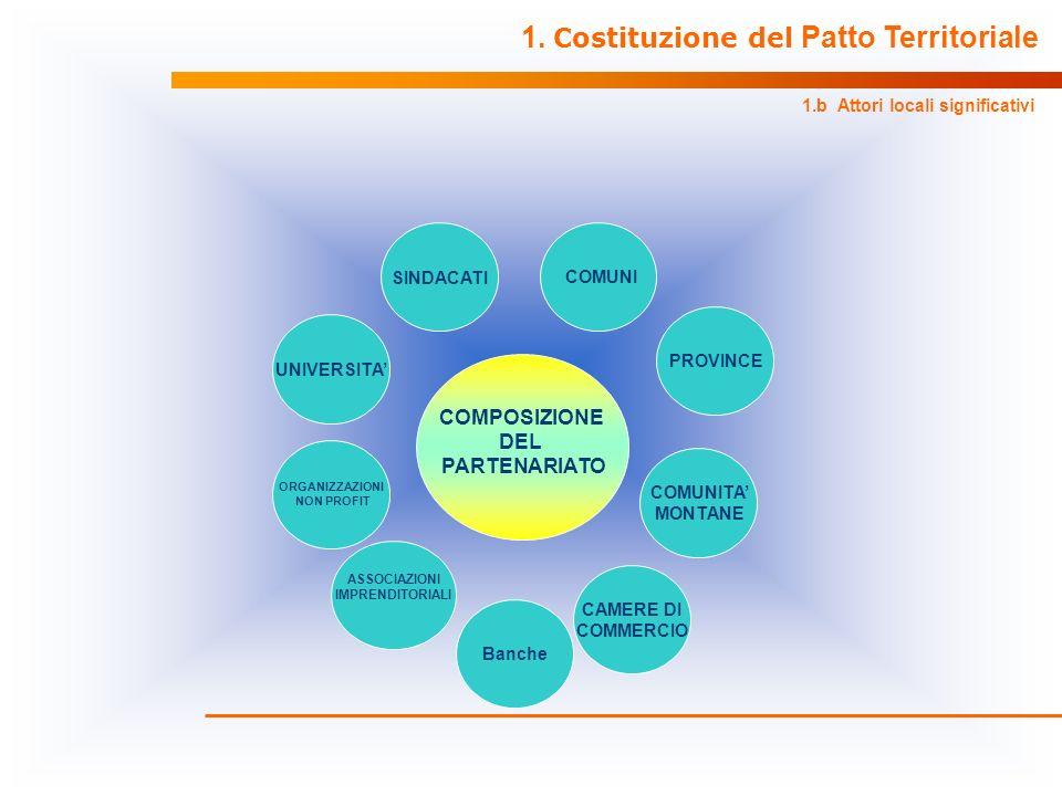 COMPOSIZIONE DEL PARTENARIATO ASSOCIAZIONI IMPRENDITORIALI SINDACATI CAMERE DI COMMERCIO PROVINCE COMUNI ORGANIZZAZIONI NON PROFIT UNIVERSITA 1.b Atto