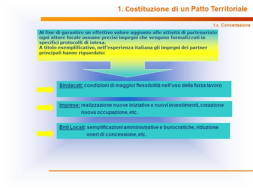 Sindacati: condizioni di maggior flessibilità nelluso della forza lavoro Imprese: realizzazione nuove iniziative e nuovi investimenti, creazione nuova