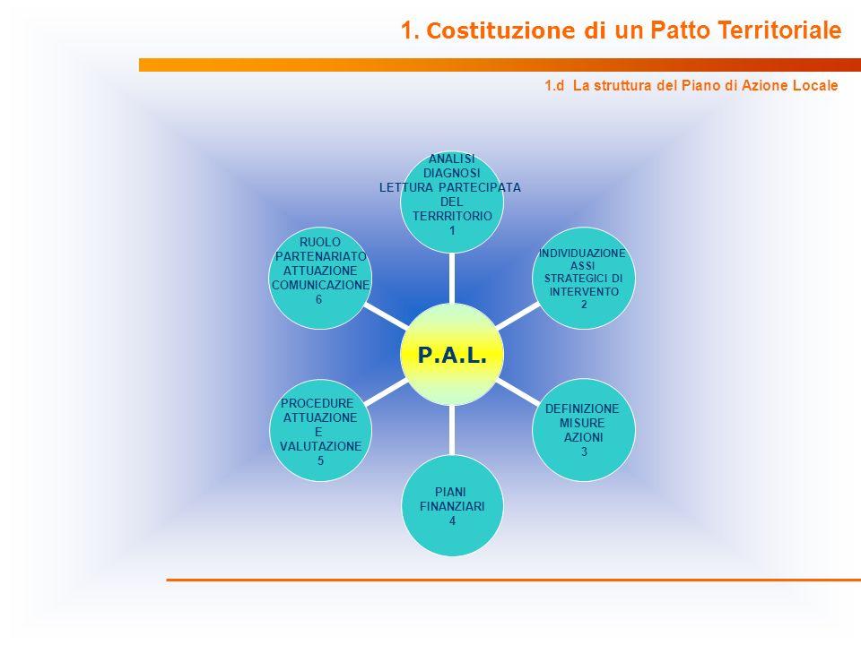 1. Costituzione di un Patto Territoriale 1.d La struttura del Piano di Azione Locale P.A.L. ANALISI DIAGNOSI LETTURA PARTECIPATA DEL TERRRITORIO 1 IND