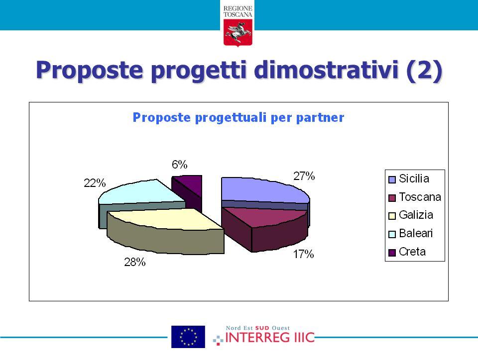 Proposteprogetti dimostrativi (2) Proposte progetti dimostrativi (2)