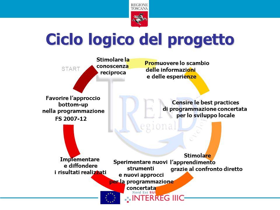 Ciclo logico del progetto START