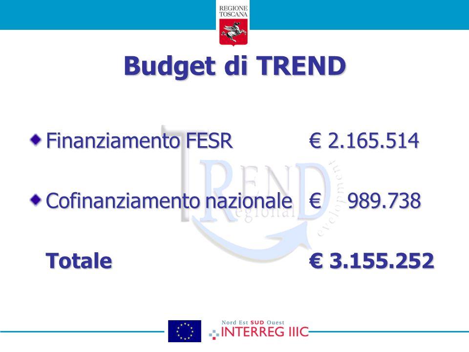 Budget di TREND Finanziamento FESR 2.165.514 Cofinanziamento nazionale 989.738 Totale 3.155.252