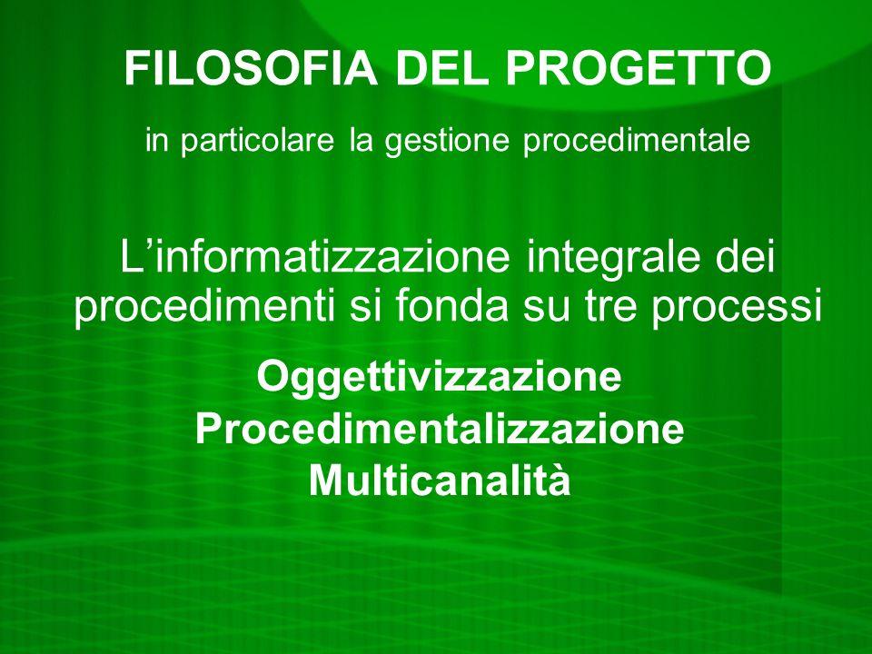 FILOSOFIA DEL PROGETTO in particolare la gestione procedimentale Linformatizzazione integrale dei procedimenti si fonda su tre processi Oggettivizzazione Procedimentalizzazione Multicanalità