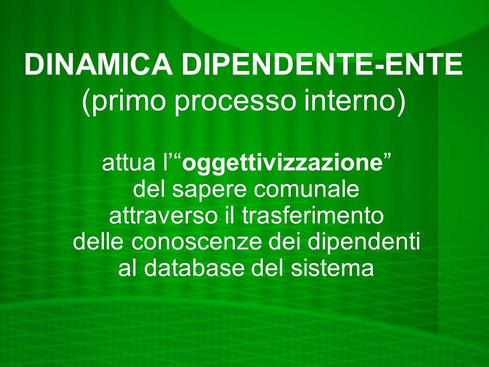 DINAMICA DIPENDENTE-ENTE (primo processo interno) attua loggettivizzazione del sapere comunale attraverso il trasferimento delle conoscenze dei dipendenti al database del sistema