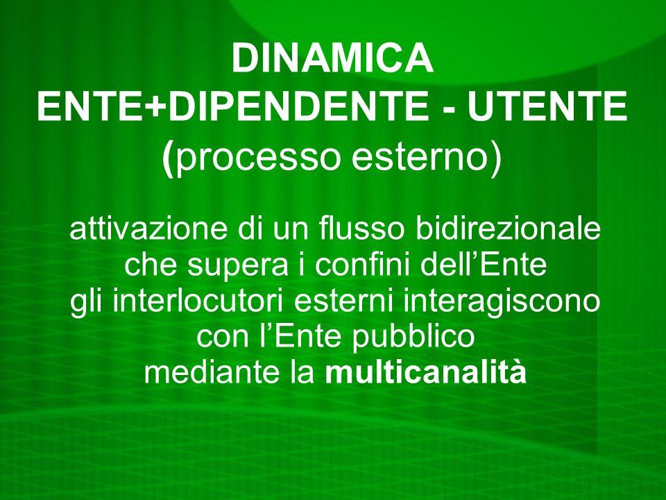 DINAMICA ENTE+DIPENDENTE - UTENTE (processo esterno) attivazione di un flusso bidirezionale che supera i confini dellEnte gli interlocutori esterni interagiscono con lEnte pubblico mediante la multicanalità