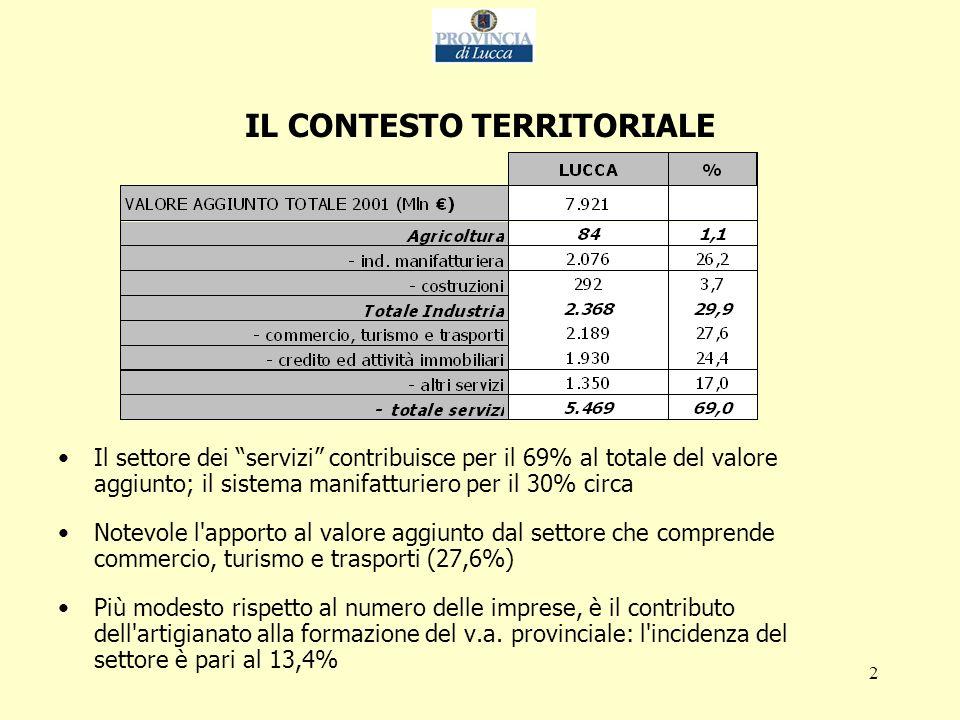 2 Il settore dei servizi contribuisce per il 69% al totale del valore aggiunto; il sistema manifatturiero per il 30% circa Notevole l apporto al valore aggiunto dal settore che comprende commercio, turismo e trasporti (27,6%) Più modesto rispetto al numero delle imprese, è il contributo dell artigianato alla formazione del v.a.