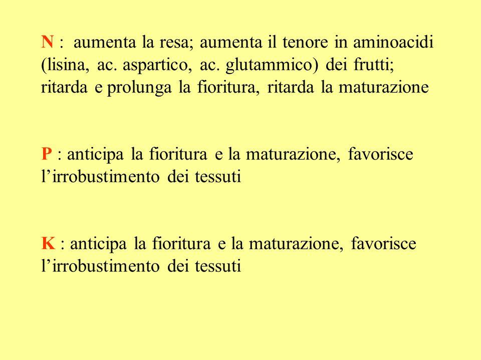 N : aumenta la resa; aumenta il tenore in aminoacidi (lisina, ac. aspartico, ac. glutammico) dei frutti; ritarda e prolunga la fioritura, ritarda la m