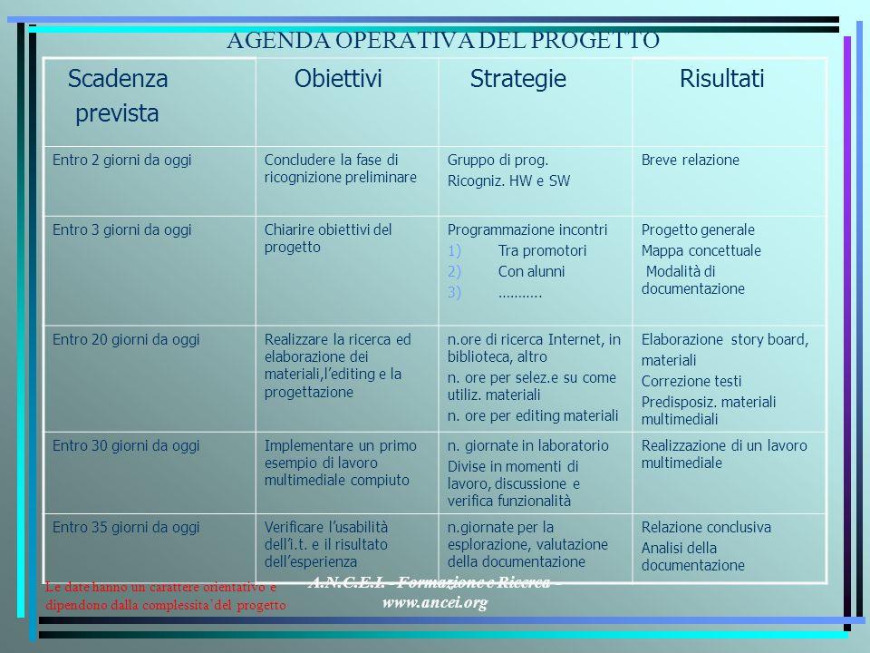 A.N.C.E.I. - Formazione e Ricerca - www.ancei.org AGENDA OPERATIVA DEL PROGETTO Scadenza prevista Obiettivi Strategie Risultati Entro 2 giorni da oggi