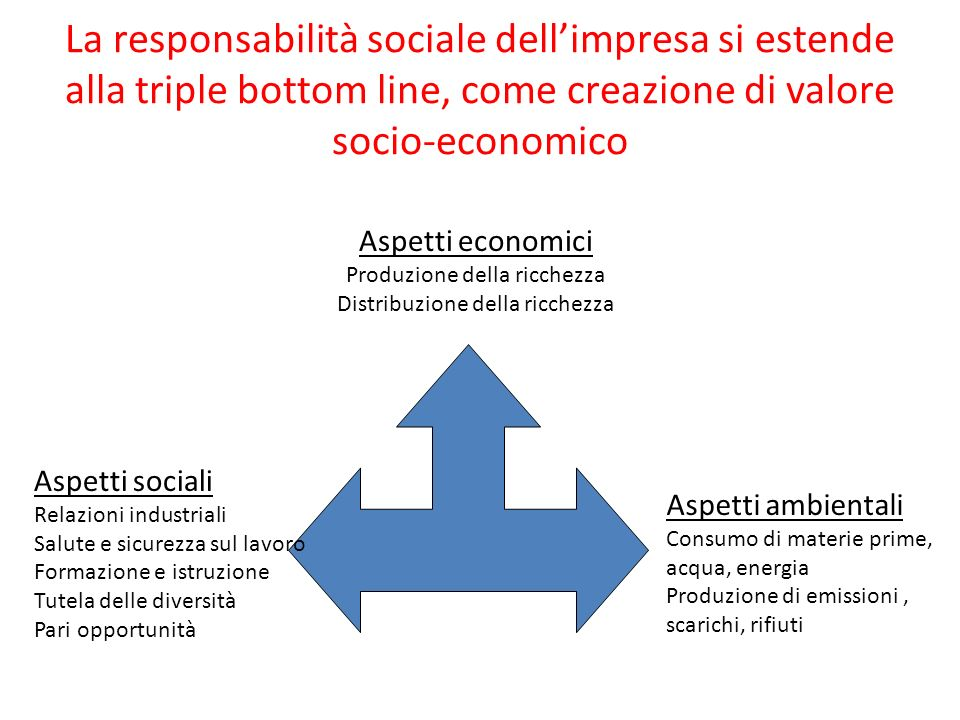 La responsabilità sociale dellimpresa si estende alla triple bottom line, come creazione di valore socio-economico Aspetti sociali Relazioni industria