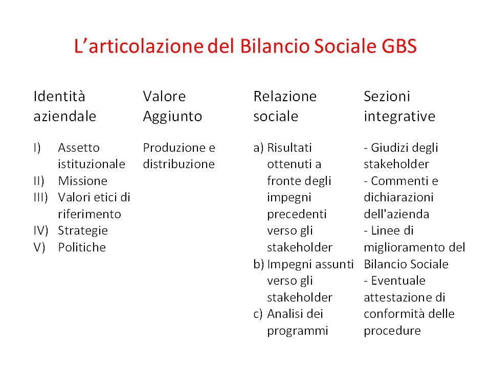 Larticolazione del Bilancio Sociale GBS