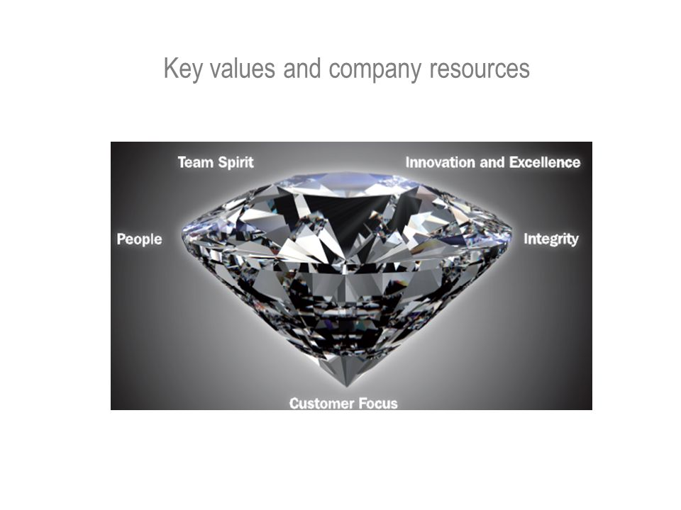 Key values and company resources