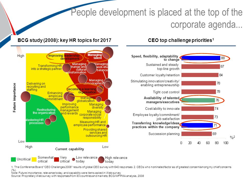 People development is placed at the top of the corporate agenda... Future importance 1. The Conference Board