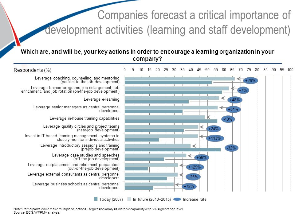 Companies forecast a critical importance of development activities (learning and staff development) Which are, and will be, your key actions in order to encourage a learning organization in your company.