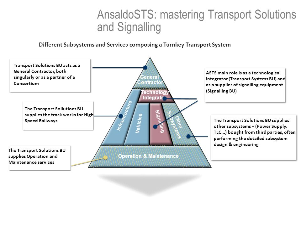 Infrastructure Vehicles Signalling Technology Integrator Other Subsystems Operation & Maintenance General Contractor AnsaldoSTS: mastering Transport S