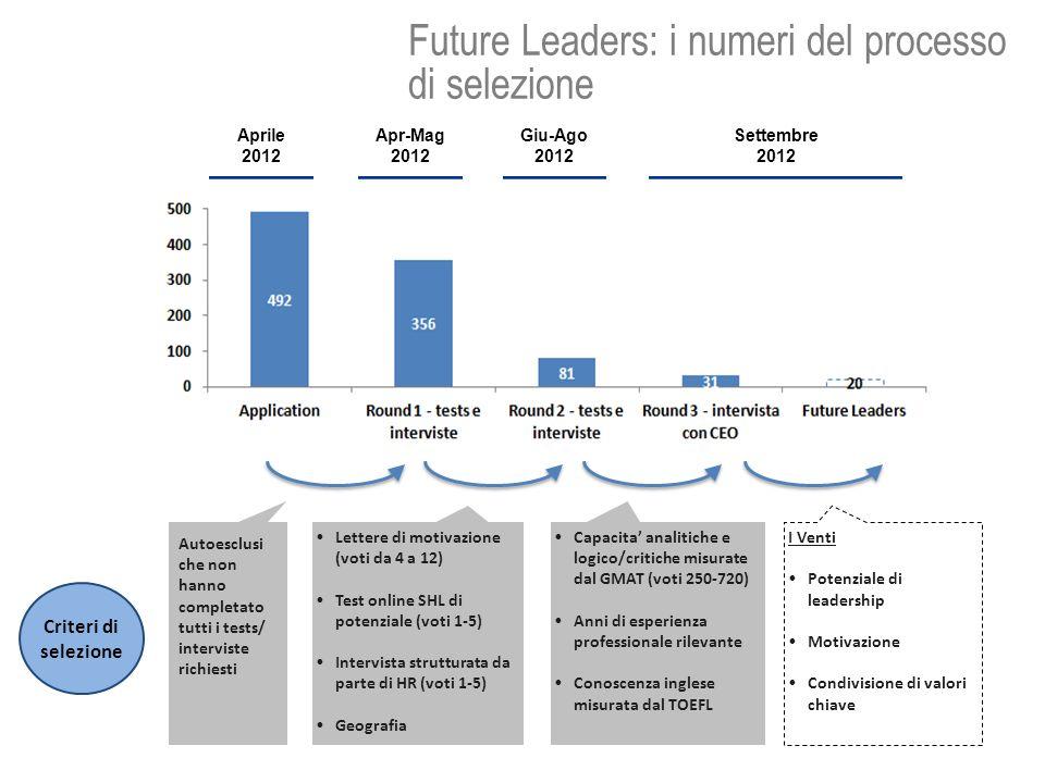 Autoesclusi che non hanno completato tutti i tests/ interviste richiesti Future Leaders: i numeri del processo di selezione Criteri di selezione Capacita analitiche e logico/critiche misurate dal GMAT (voti 250-720) Anni di esperienza professionale rilevante Conoscenza inglese misurata dal TOEFL Lettere di motivazione (voti da 4 a 12) Test online SHL di potenziale (voti 1-5) Intervista strutturata da parte di HR (voti 1-5) Geografia I Venti Potenziale di leadership Motivazione Condivisione di valori chiave Aprile 2012 Apr-Mag 2012 Apr-Mag 2012 Giu-Ago 2012 Settembre 2012