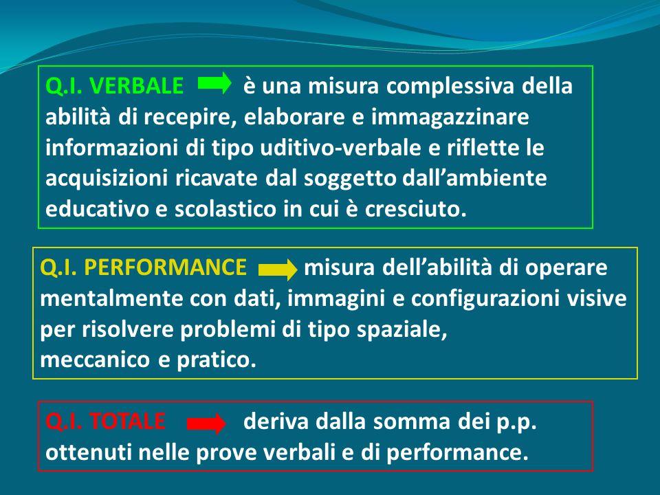 Q.I. VERBALEè una misura complessiva della abilità di recepire, elaborare e immagazzinare informazioni di tipo uditivo-verbale e riflette le acquisizi