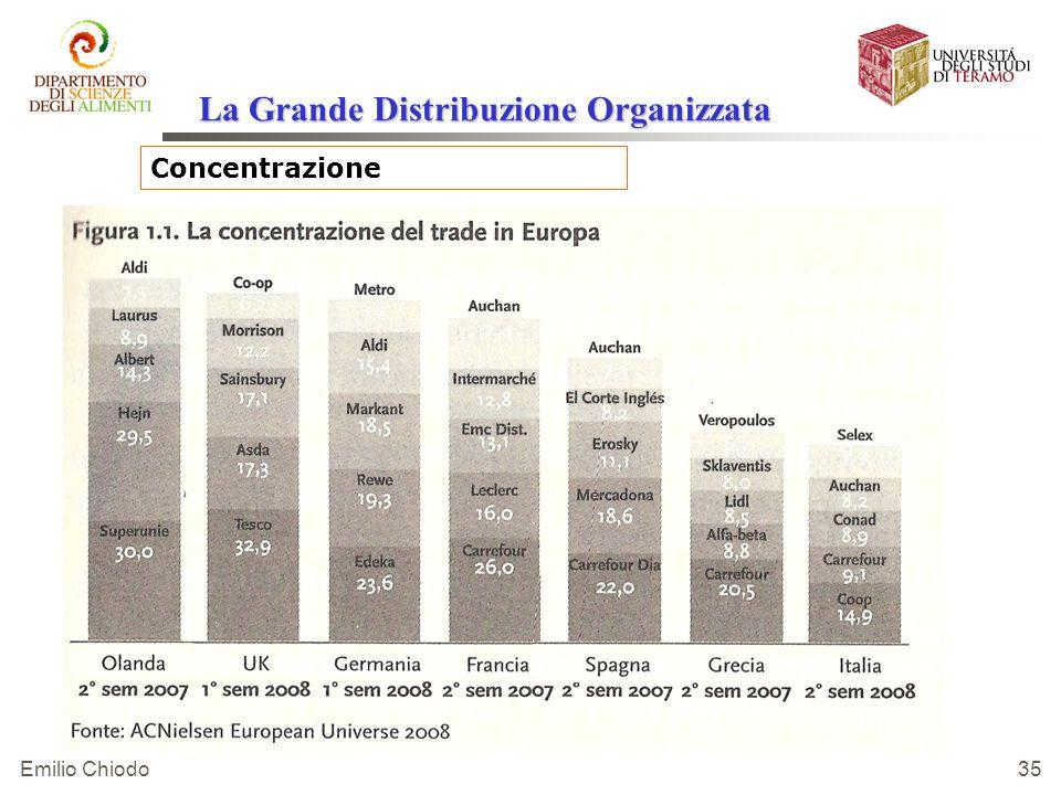 Emilio Chiodo 35 Concentrazione La Grande Distribuzione Organizzata