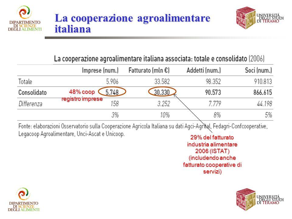 48% coop registro imprese 29% del fatturato industria alimentare 2006 (ISTAT) (includendo anche fatturato cooperative di servizi) La cooperazione agro