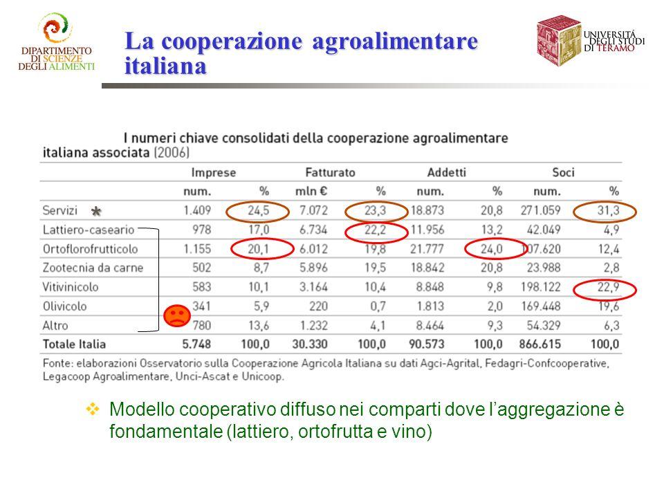 * Modello cooperativo diffuso nei comparti dove laggregazione è fondamentale (lattiero, ortofrutta e vino)