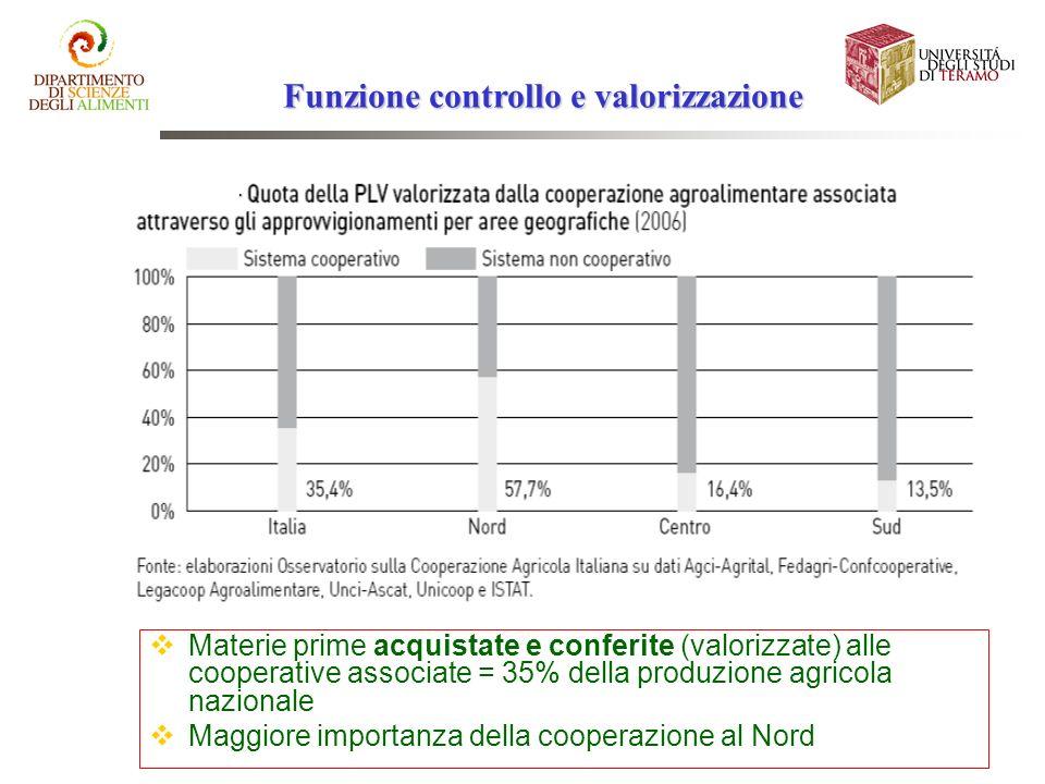 Funzione controllo e valorizzazione Materie prime acquistate e conferite (valorizzate) alle cooperative associate = 35% della produzione agricola nazi