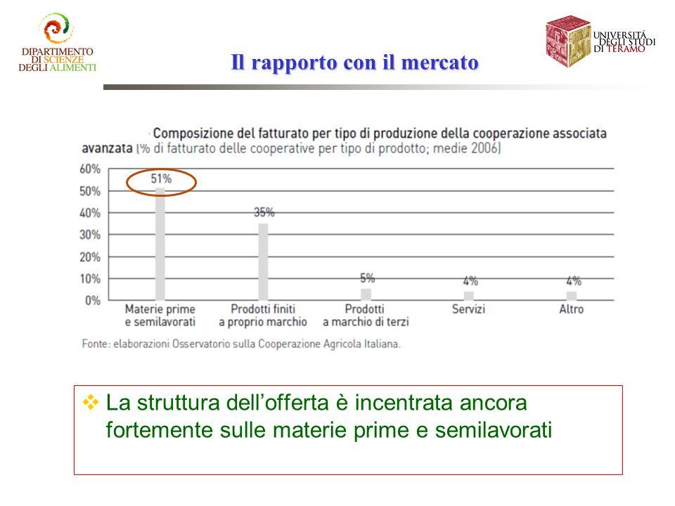 Il rapporto con il mercato La struttura dellofferta è incentrata ancora fortemente sulle materie prime e semilavorati