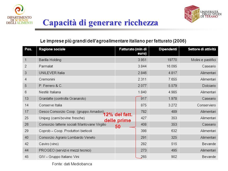 Capacità di generare ricchezza Pos.Ragione socialeFatturato (mln di euro) DipendentiSettore di attività 1Barilla Holding3.95119770Molini e pastifici 2
