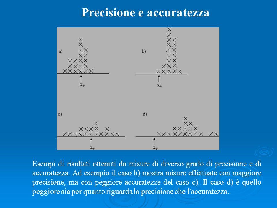 Precisione e accuratezza Esempi di risultati ottenuti da misure di diverso grado di precisione e di accuratezza. Ad esempio il caso b) mostra misure e